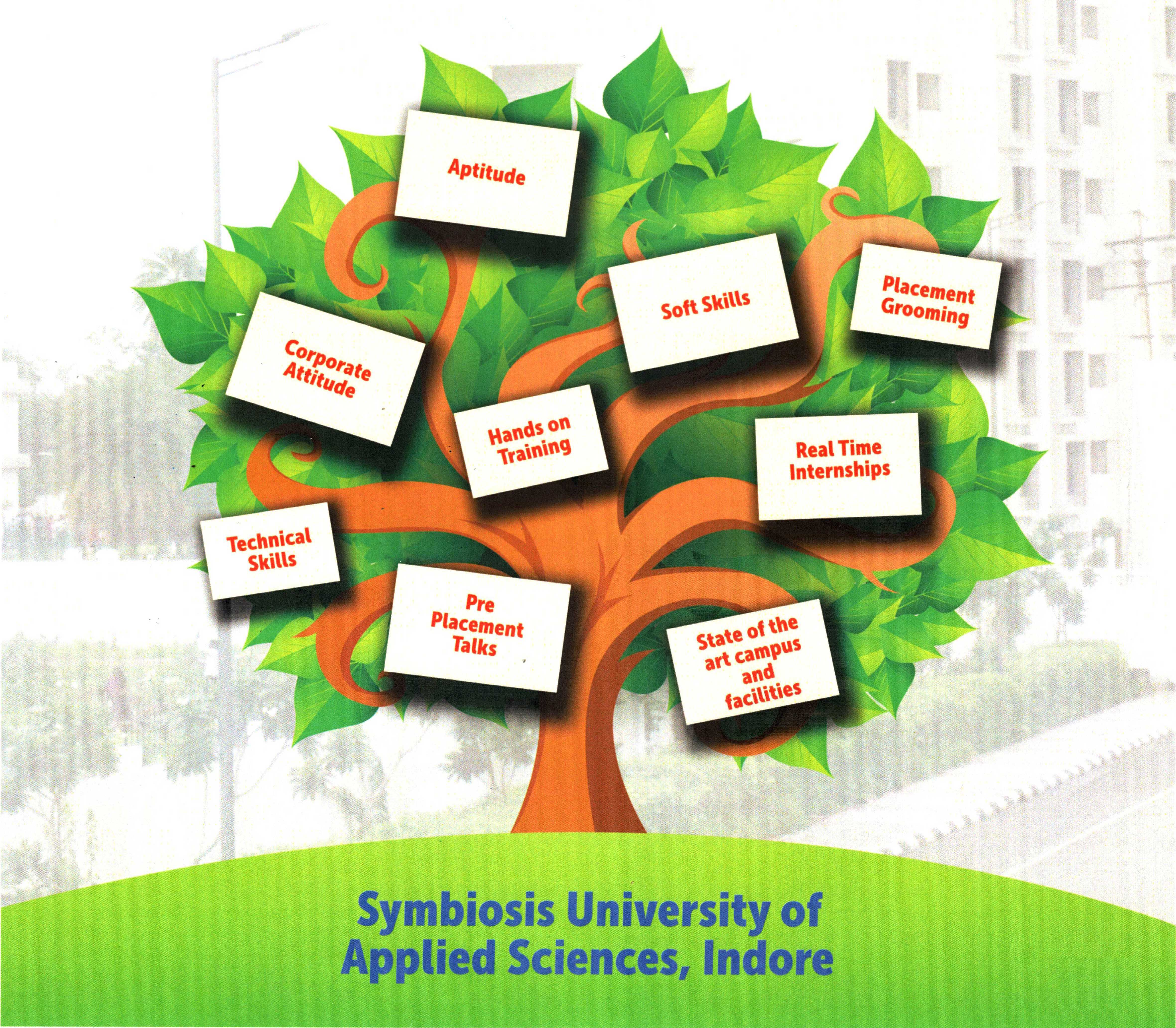 Placement Details of Symbiosis University Indore